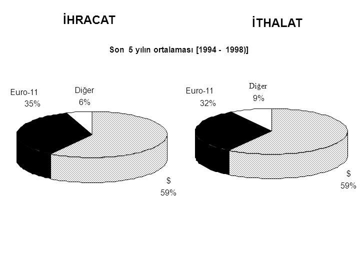 İHRACAT İTHALAT Son 5 yılın ortalaması [1994 - 1998)] Diğer Diğer